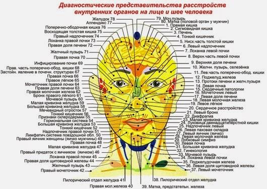 медицинский сайт болезней
